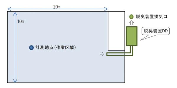 【臭気指数 グラフ】   脱臭装置DD 設置状況 作業区域 計測   【AKTIO】アクティオエ