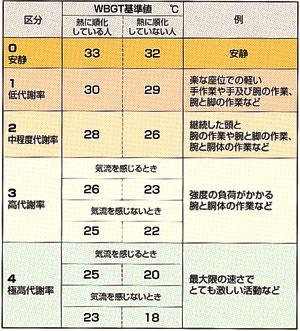 熱中症指標計 WBGT-213A
