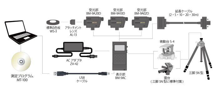 RT90001P_BM-9A_system