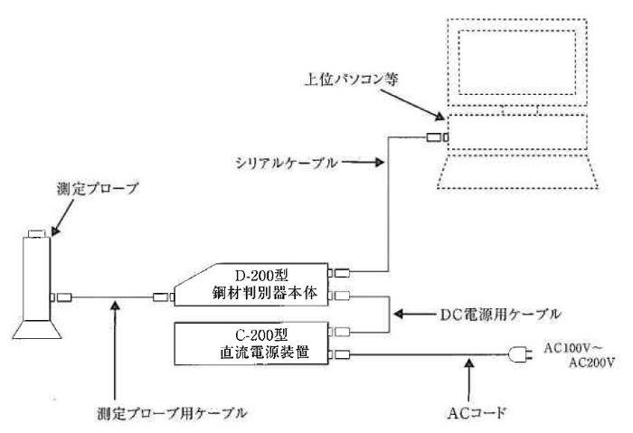 RV600001_D-200_setsuzoku